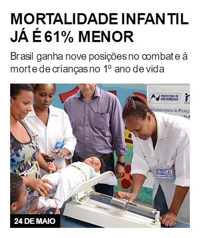 Mortalidade infantil já é 61% menor