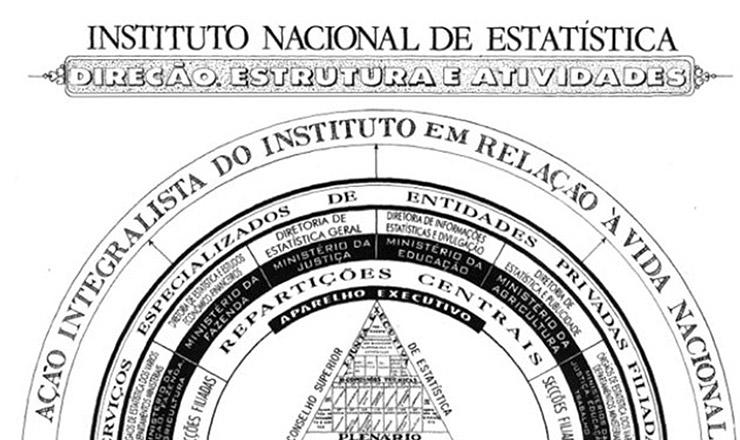 Organograma do Instituto Nacional de Estatística