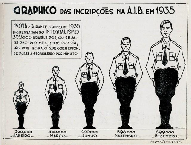 """Crescimento das inscrições na AIB em1935, em gráfico publicado pela revista """"Anauê!"""" emfevereiro do ano seguinte"""