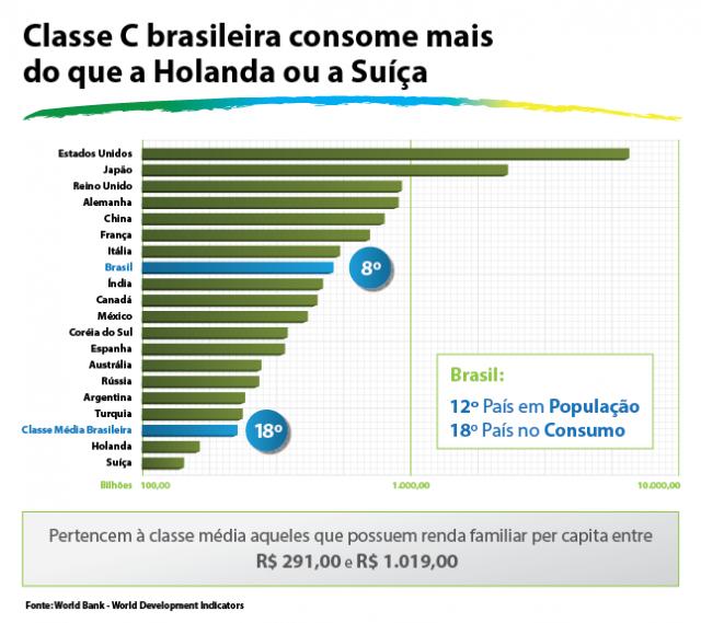 Em 2013 , a classe C brasileira consumiu mais do que toda a população da Holanda ou da Suíça