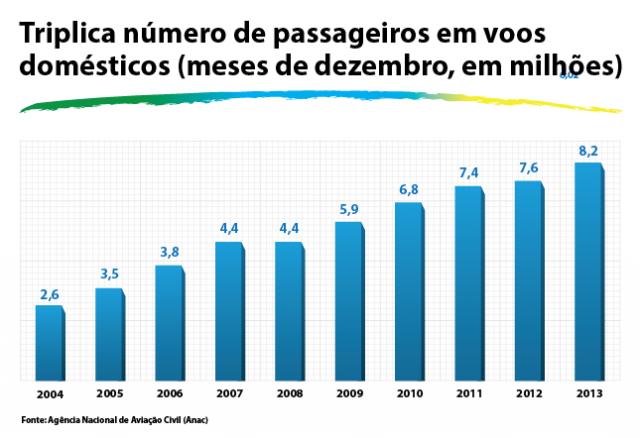 Entre 2004 e 2010 , o número de passageiros em vôos domésticos mais do que dobrou. E o número seguiria aumentando nos anos seguintes